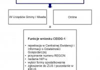 Krok 1. Rejestracja przedsiębiorcy w Urzędzie Gminy/Miasta