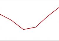 Zmniejsza się liczba bankructw polskich przedsiębiorstw