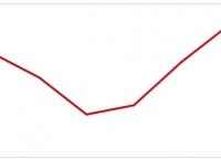 W lutym wzrosła sprzedaż detaliczna