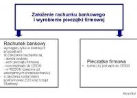Krok 4. Założenie rachunku bankowego i wyrobienie pieczątki firmowej